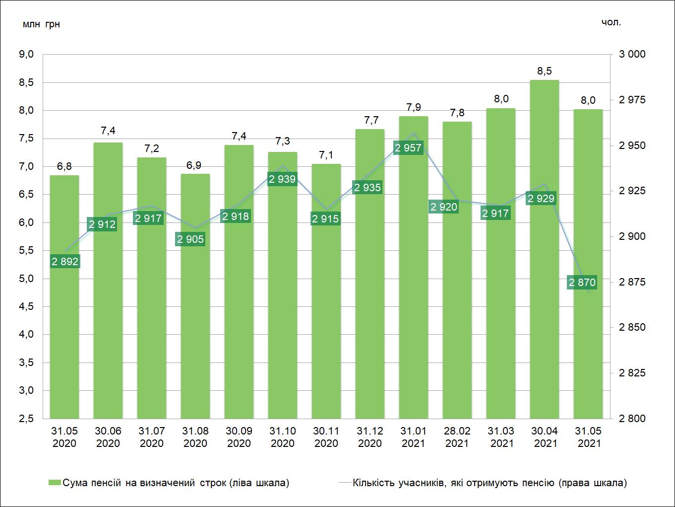 Виплата пенсій на визначений строк КНПФ НБУ помісячно