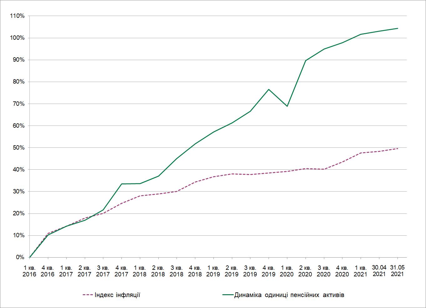 Зміна вартості одиниці пенсійних активів КНПФ НБУ