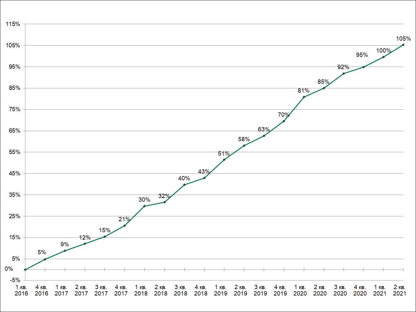 Зміна розміру середньої щомісячної пенсії на визначений строк