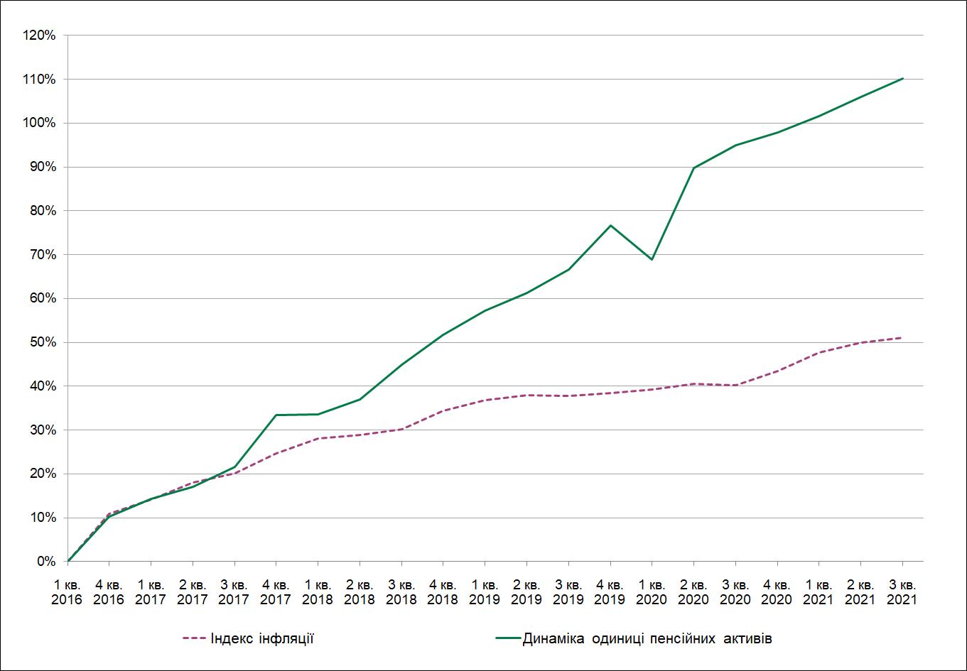 Зміна чистої вартості одиниці пенсійних активів КНПФ НБУ