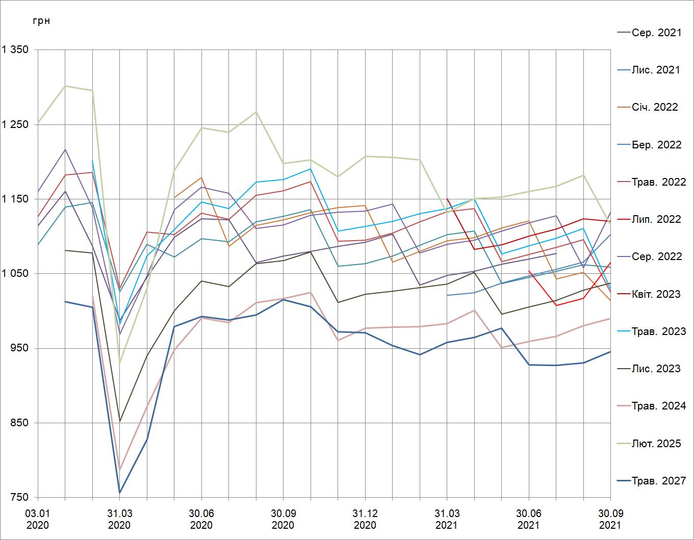 Зміна cправедливої вартості ОВДП