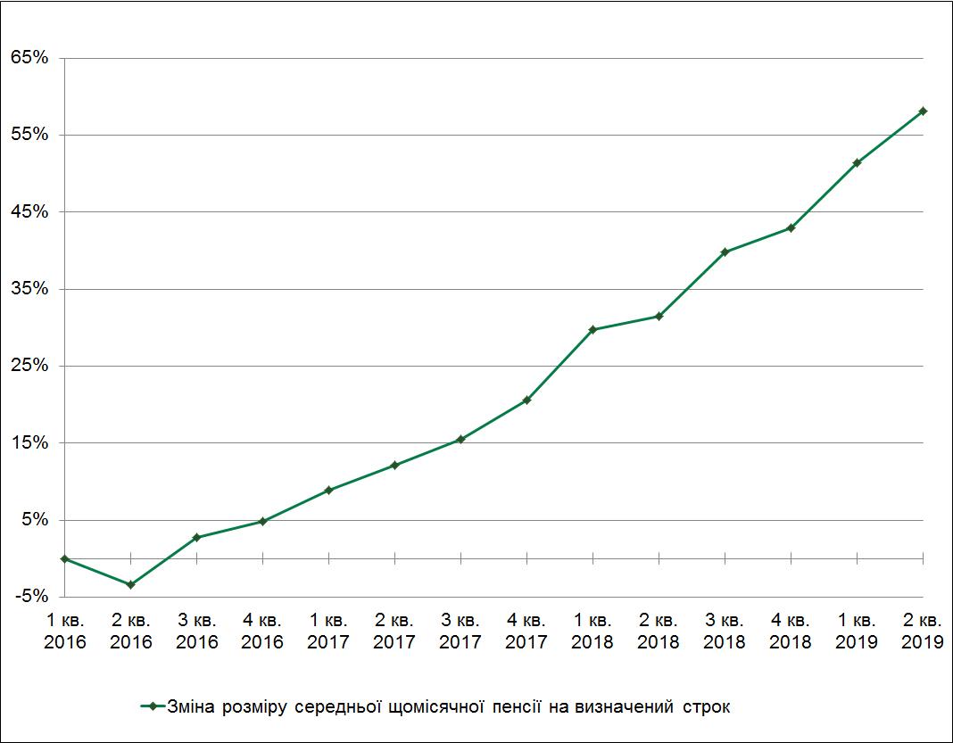 Зміна розміру середньої щомісячної пенсії КНПФ НБУ