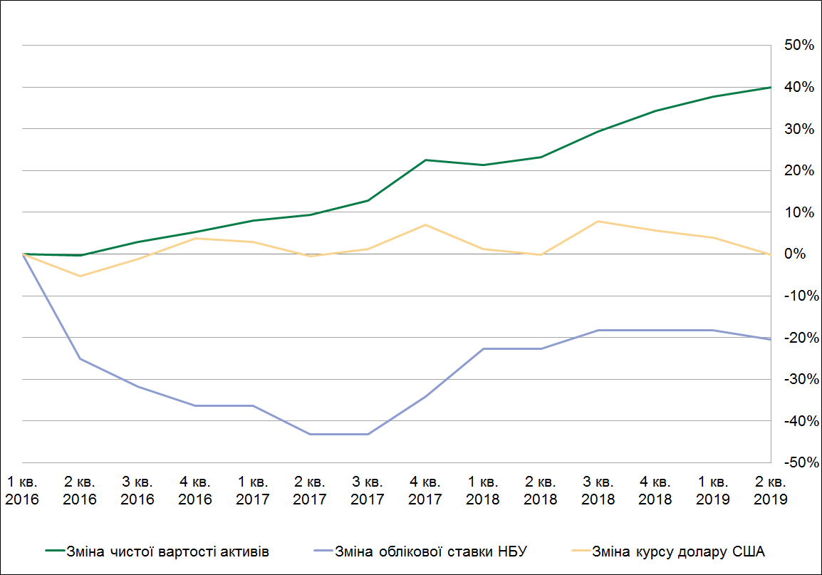 Вплив ключових макроекономічних показників на зміну чистої вартості активів КНПФ НБУ