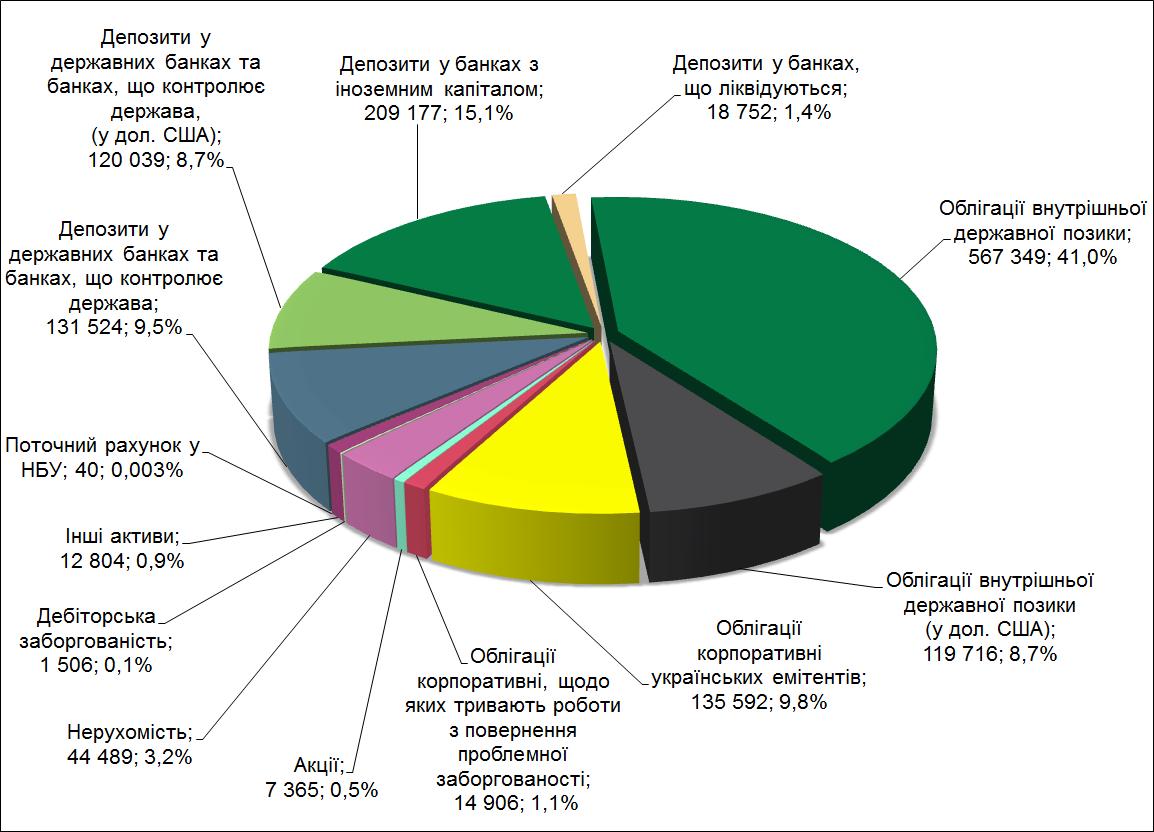 Структура активів КНПФ НБУ
