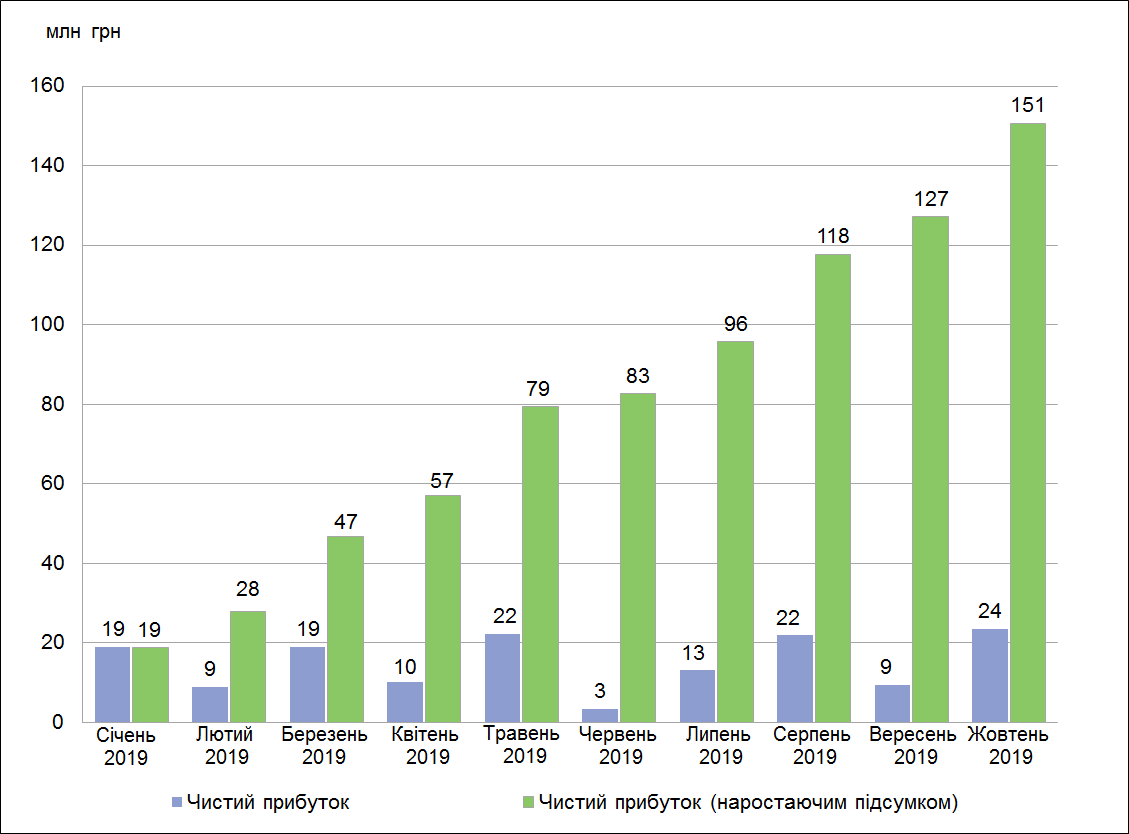 Чистий прибуток КНПФ НБУ за березень 2018 року