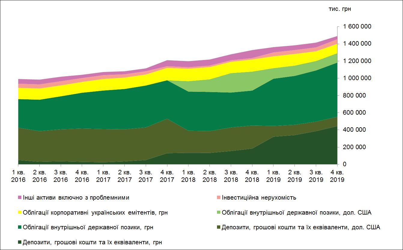 Динаміка зміни структури активів КНПФ НБУ
