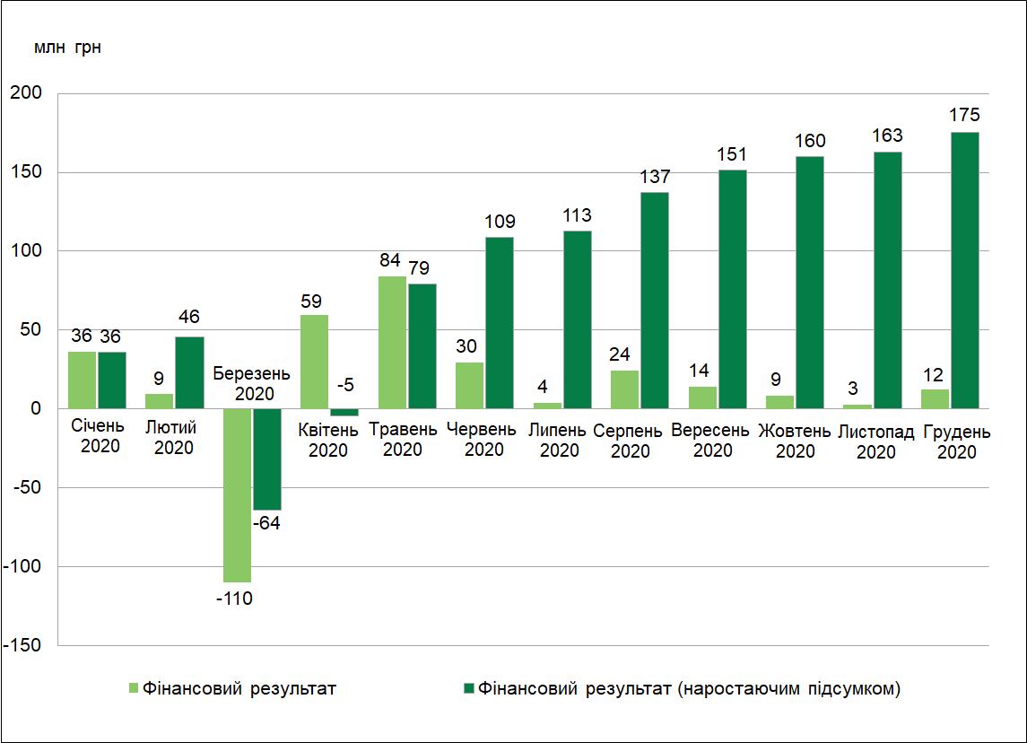 Чистий прибуток КНПФ НБУ за серпень 2020 року