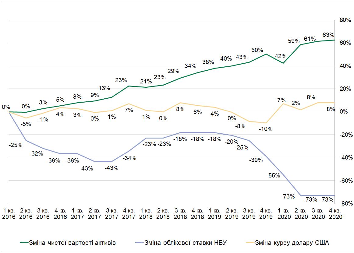 Дохідність цільових активів КНПФ НБУ