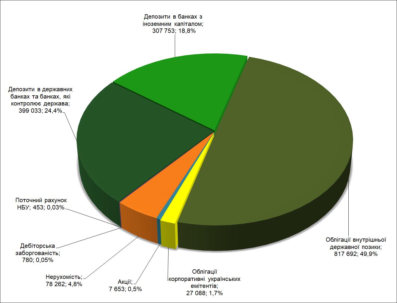 Структура активів, тис. грн